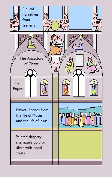 Sistine_Chapel_vertical_scheme